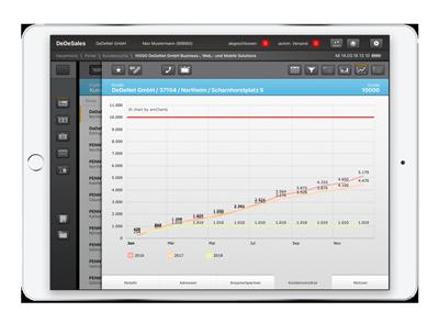 Mit DeDeSales behalten Sie den Überblick über alle vertriebsrelevanten Zahlen.